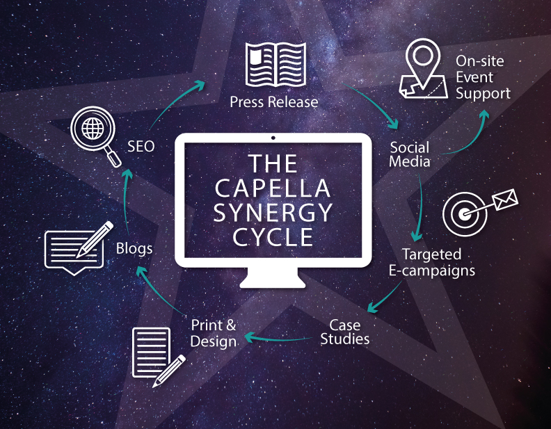 Capella-Synergy---Workflow-Graphic-STARS