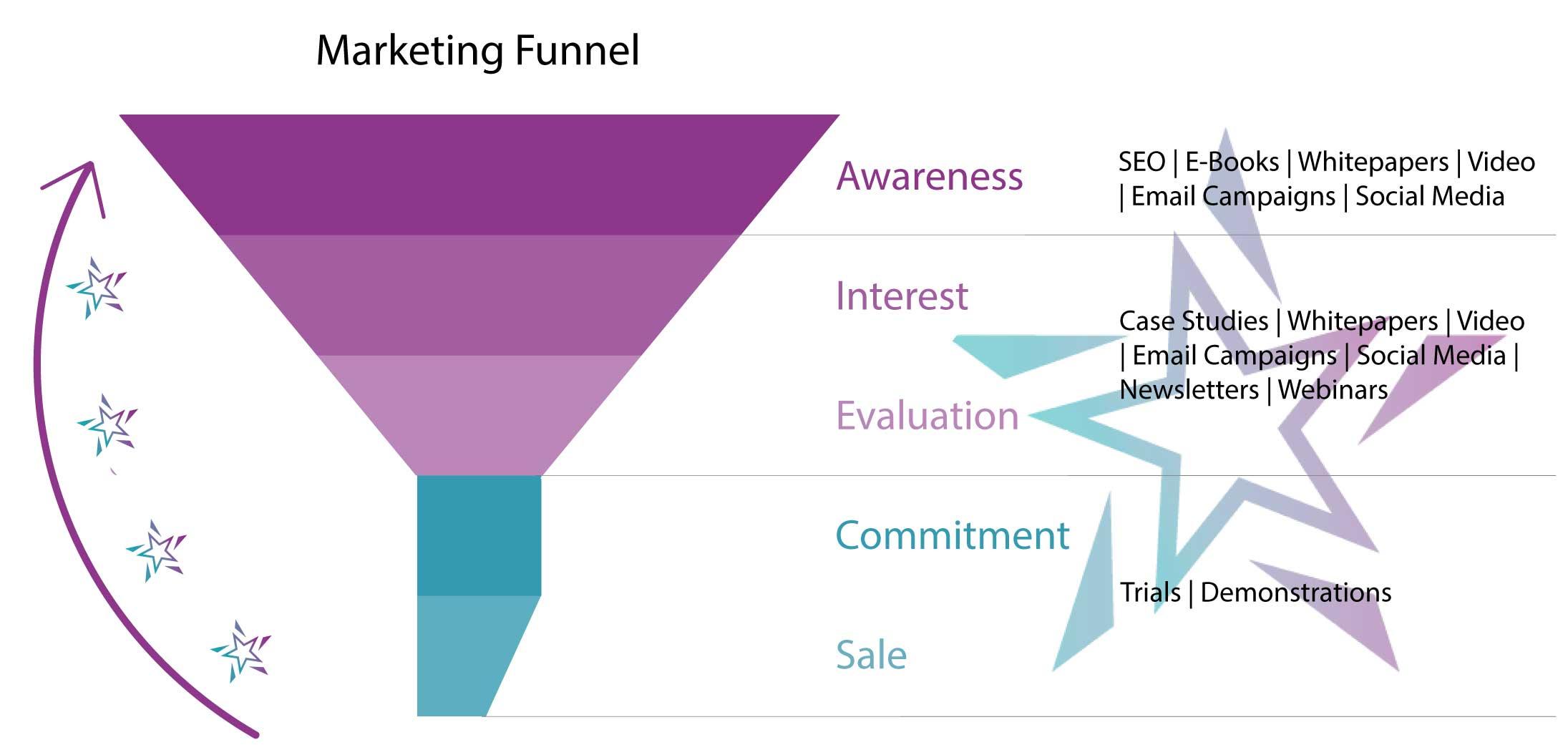 Capella_Synergy_Marketing_Funnel